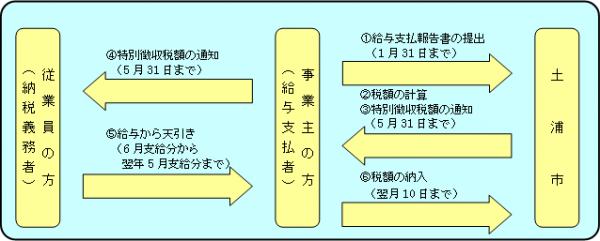 『特別徴収事務の概要』の画像