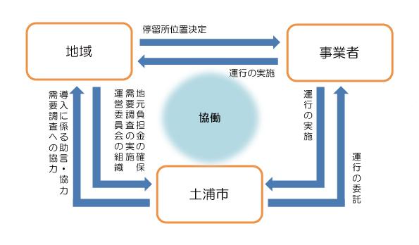『コミュニティ交通導入に係る役割分担概要』の画像