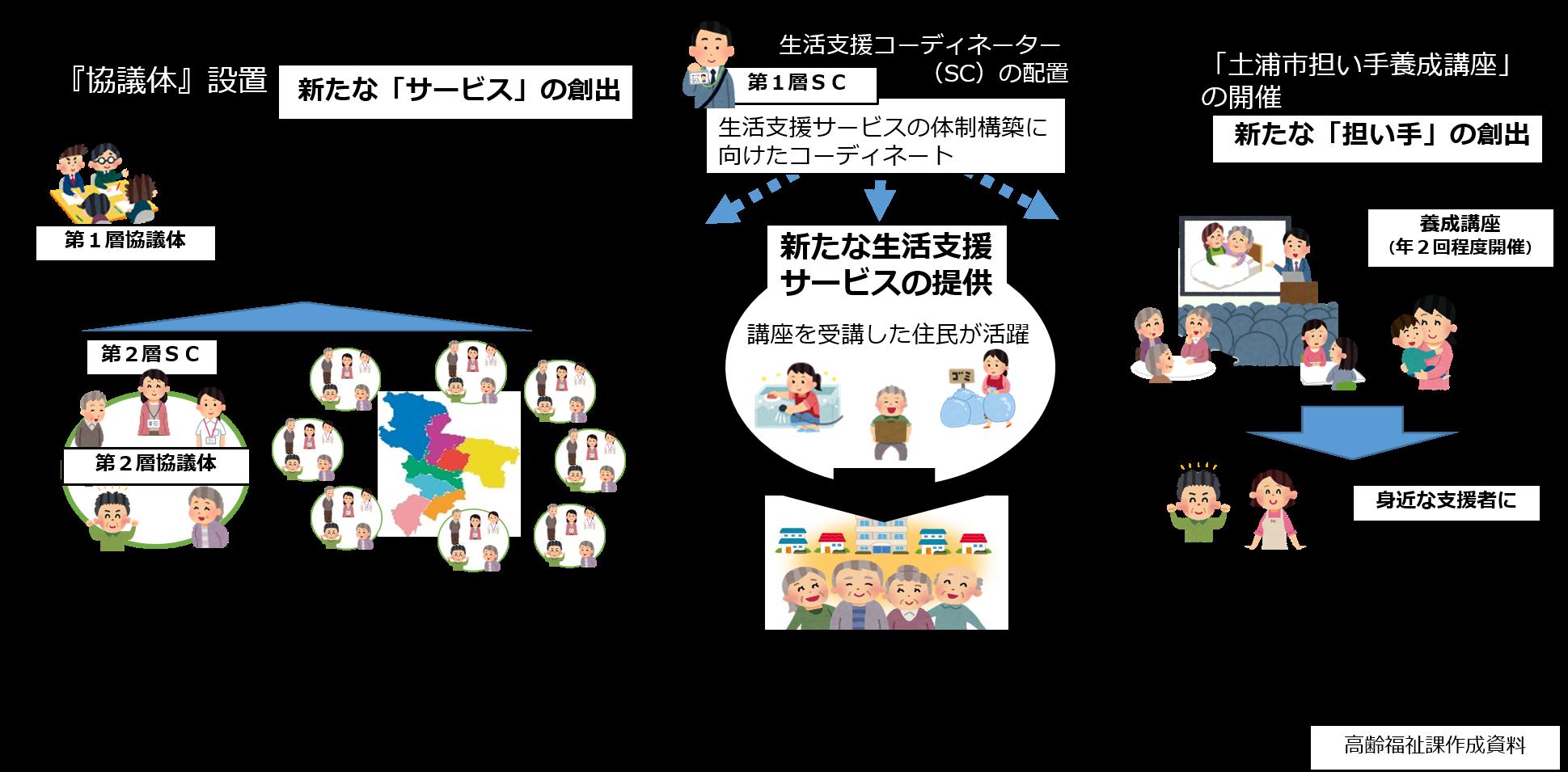 生活支援体制整備事業イメージ