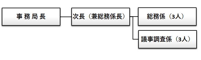 『事務局機構図』の画像