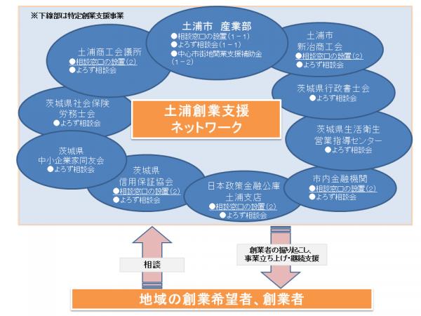 『土浦創業支援ネットワーク図』の画像