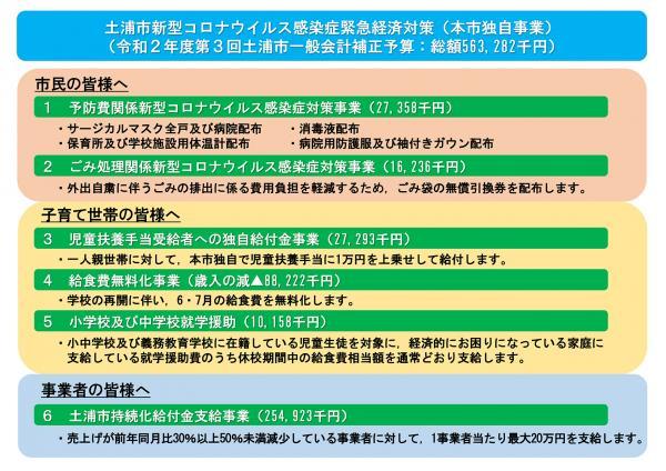 宣言 いつまで 事態 県 緊急 茨城