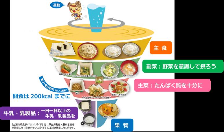 『土浦市版食事バランスガイド』の画像