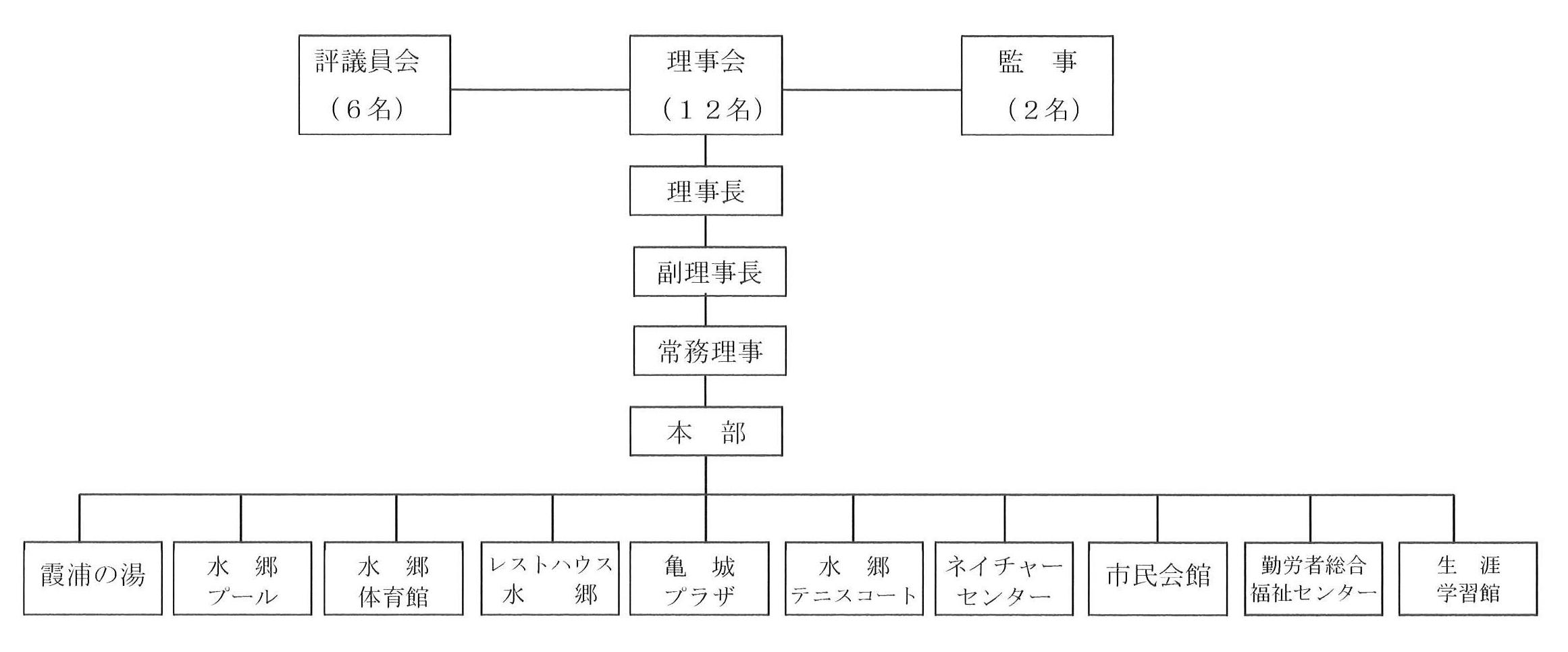 組織図(ページ内)