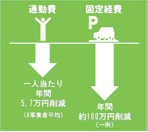 自転車通勤1