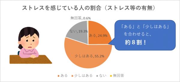 グラフ:ストレスを感じている人の割合