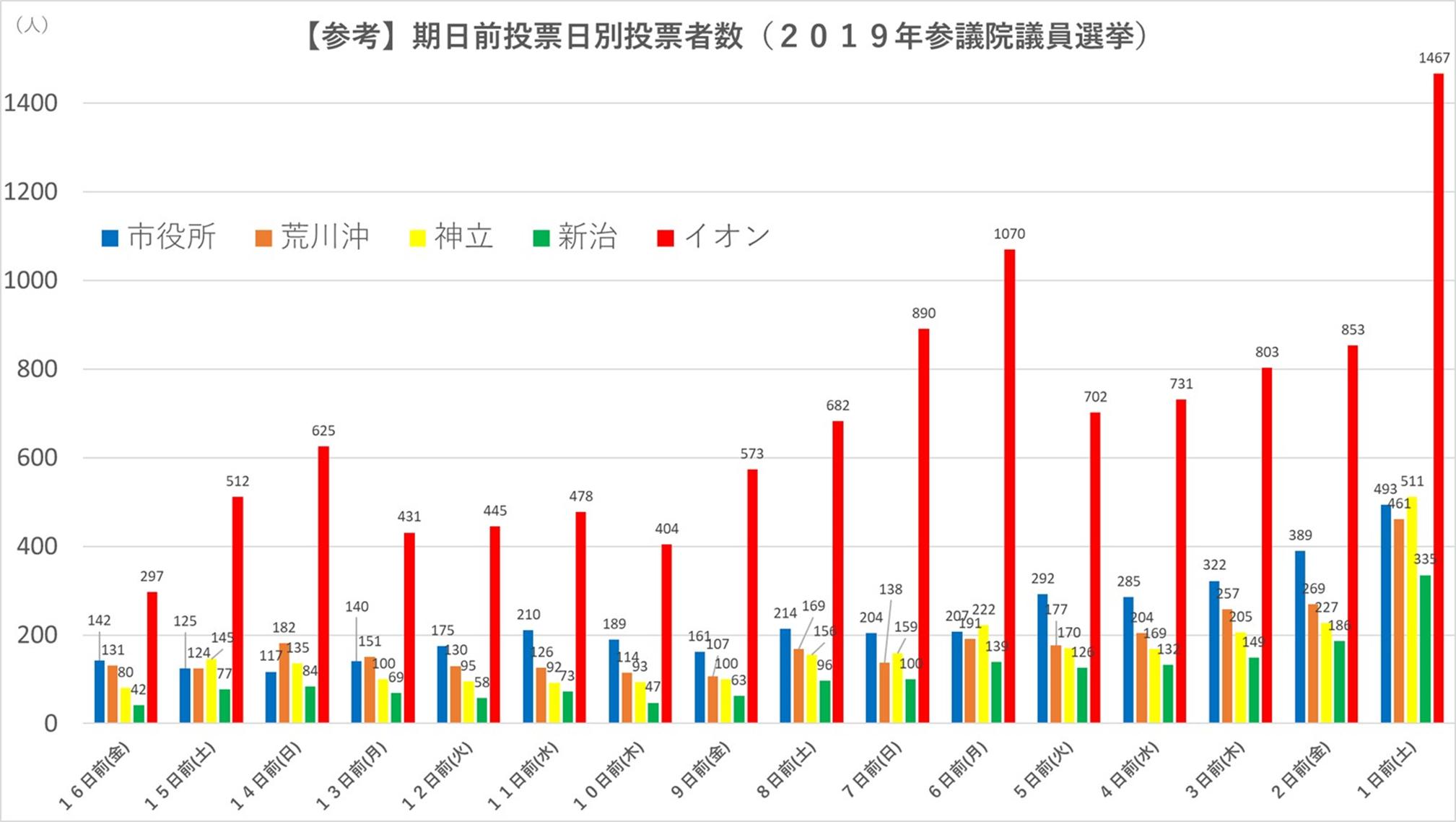【参考】期日前投票日別投票者数(2019年参議院議員選挙)