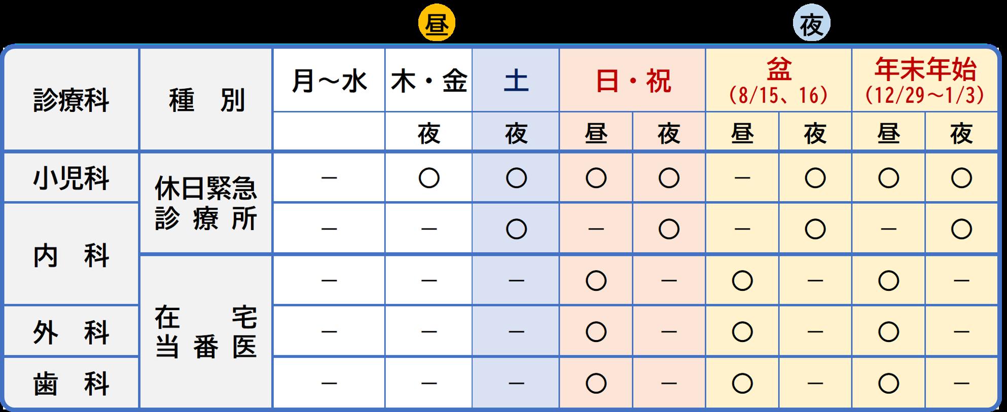 (図)土浦市の休日緊急診療の診療科と診療日時