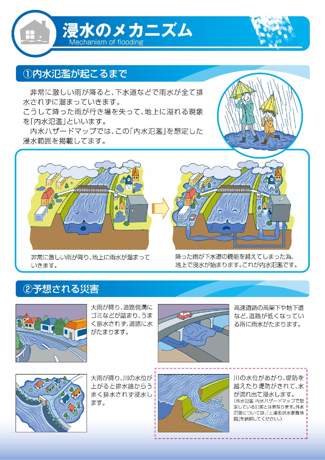 浸水のメカニズム