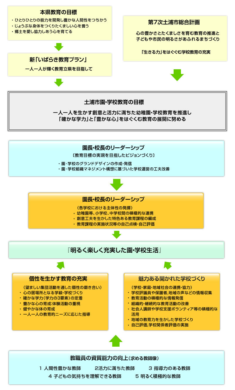 園・学校教育指導方針